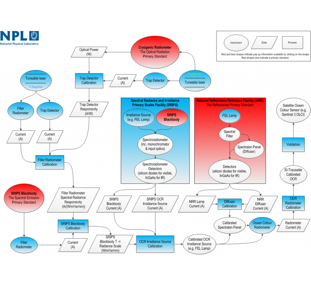 NPL SI Tracebility Diagram