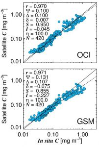 Figure 4-11. Comparison of two chlorophyll (denoted C) algorithms applied to ESA OC-CCI data with in situ chlorophyll on AMT19. Statistical tests used include: Pearson correlation coefficient (r); root-mean-square error (Ψ); unbiased root-mean-square error (Δ); absolute bias (δ); slope (S) and intercept (I) of a Type-2 regression; percentage of retrievals (η); and number of retrievals (N). All tests were performed on log10-transformed chlorophyll concentrations.