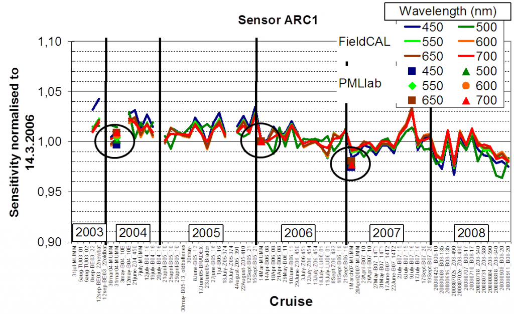 Figure 4-3. Calibration data for a TRIOS/RAMSES radiance sensor operated by RBINS/MUMM over the period 2003-8 with data from 3 laboratory absolute calibrations (symbols) and ~70 FieldCAL relative calibrations (solid lines) performed before/after each seaborne cruise. This data can be used to assess and calibration drift between laboratory calibrations and to identify smooth trends and/or sudden events (e.g. arising from instrument shocks). FieldCAL variability seen here is mainly related to the temperature dependency of the light source rather than radiometer variability.