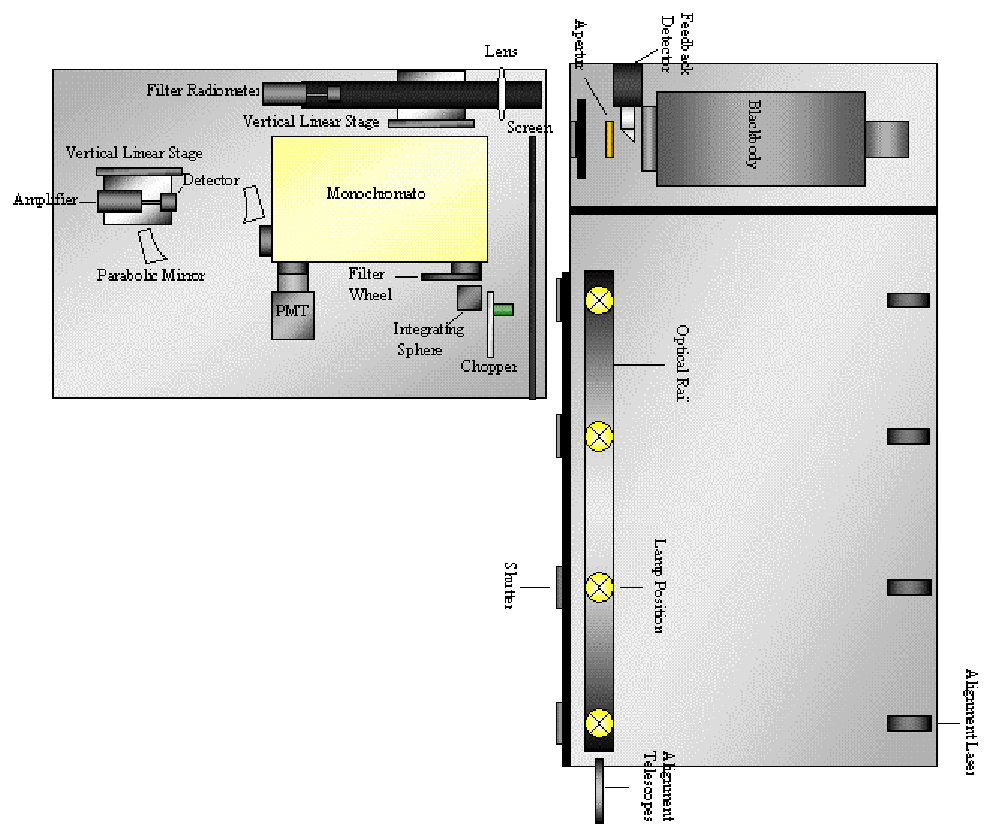 Figure 4-5. Diagram of the NPL SRIPS facility layout.