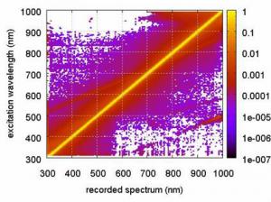 Figure 4-8. Stray light pattern of TriOS RAMSES.