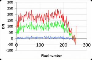 Figure 4-9. Dark signal pattern of TriOS RAMSES at different ambient temperatures.